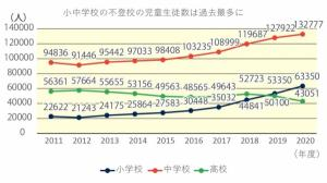 원격수업 후유증? 일본 초중학생 부등교 19만명 .. 역대 최고